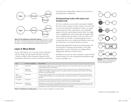 Sample page from Dan Brown's new edition of Communicating Design, featuring information on Concept Models.